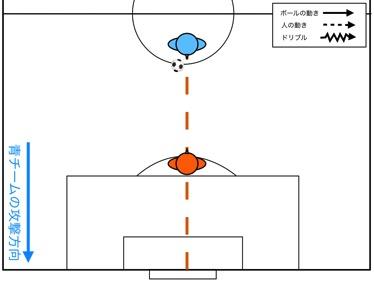 守備アプローチ 001